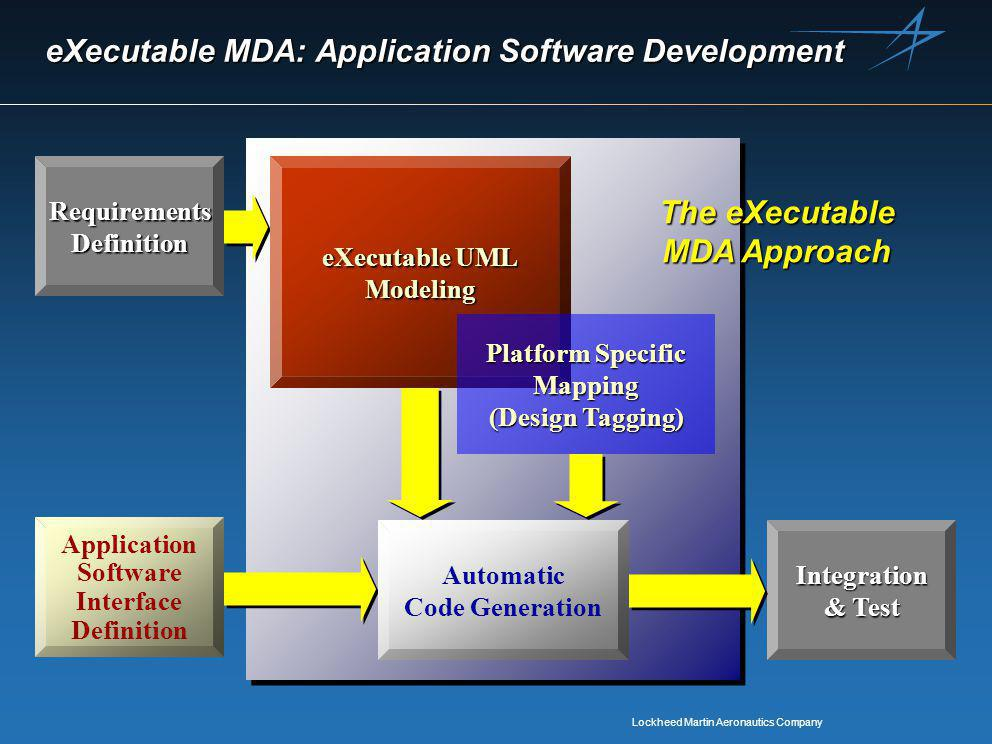 Lockheed Martin Aeronautics Company eXecutable MDA: Application Software Development eXecutable UML ModelingRequirementsDefinition Integration & Test Platform Specific Platform Specific Mapping (Design Tagging) (Design Tagging) Automatic Code Generation Application Software Interface Definition The eXecutable MDA Approach