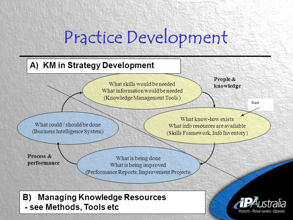 Practice Development What could / should be done (Business Intelligence System) What skills would be needed What information would be needed (Knowledge Management Tools ) What is being done What is being improved (Performance Reports; Improvement Projects ) What know-how exists What info resources are available (Skills Framework, Info Inventory) Process & performance People & knowledge Start A) KM in Strategy Development B) Managing Knowledge Resources - see Methods, Tools etc