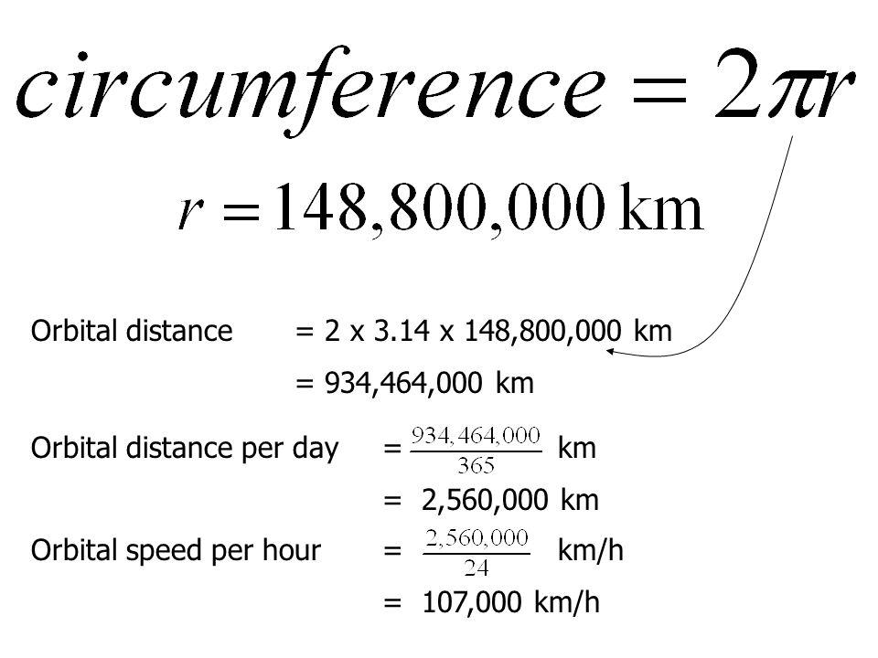 Orbital distance= 2 x 3.14 x 148,800,000 km = 934,464,000 km Orbital distance per day= km = 2,560,000 km Orbital speed per hour= km/h = 107,000 km/h
