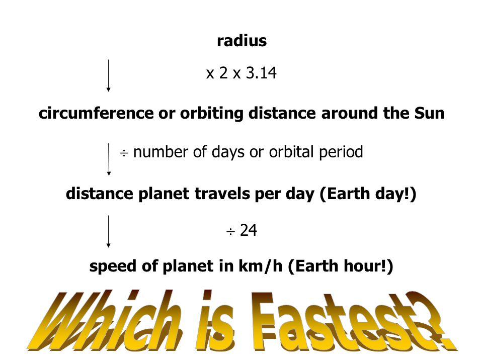 radius x 2 x 3.14 circumference or orbiting distance around the Sun  number of days or orbital period distance planet travels per day (Earth day!) 