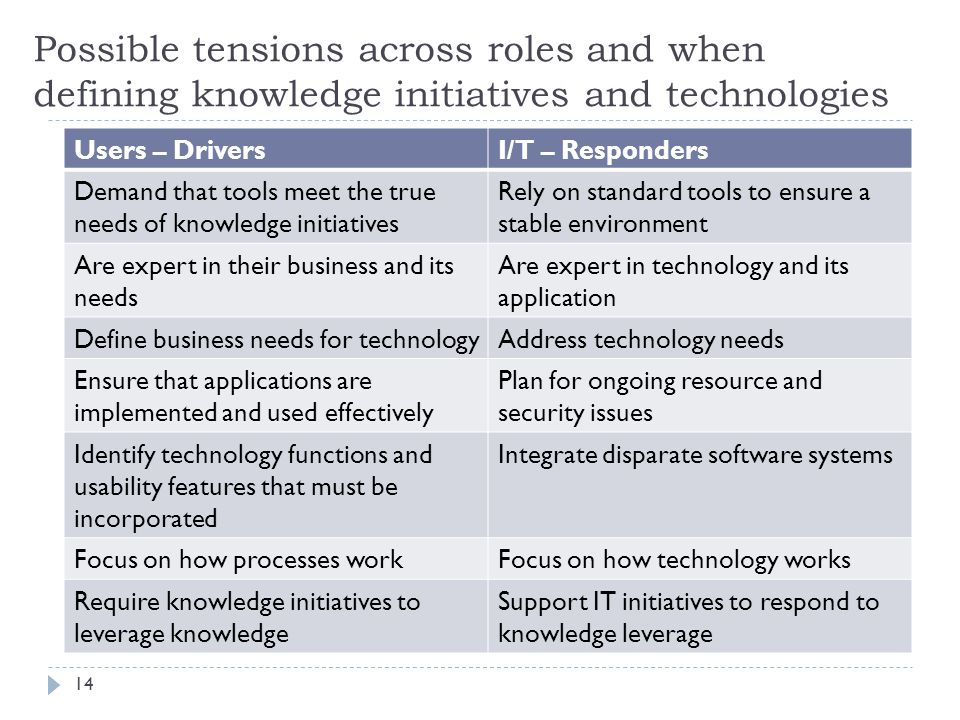 Possible tensions across roles and when defining knowledge initiatives and technologies Users – DriversI/T – Responders Demand that tools meet the true needs of knowledge initiatives Rely on standard tools to ensure a stable environment Are expert in their business and its needs Are expert in technology and its application Define business needs for technologyAddress technology needs Ensure that applications are implemented and used effectively Plan for ongoing resource and security issues Identify technology functions and usability features that must be incorporated Integrate disparate software systems Focus on how processes workFocus on how technology works Require knowledge initiatives to leverage knowledge Support IT initiatives to respond to knowledge leverage 14