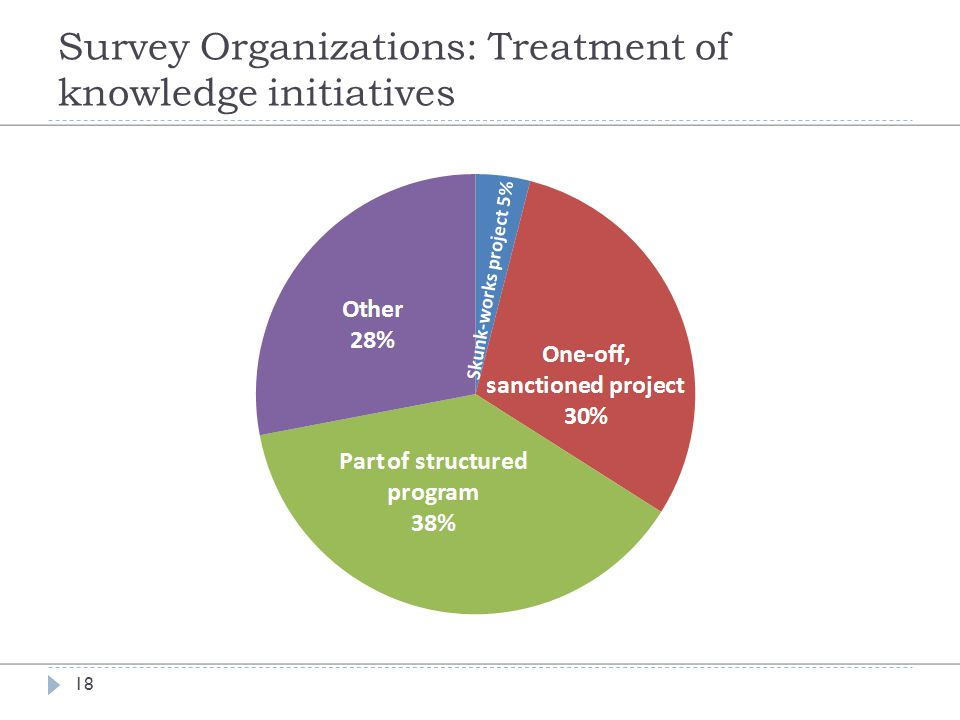 Survey Organizations: Treatment of knowledge initiatives 18