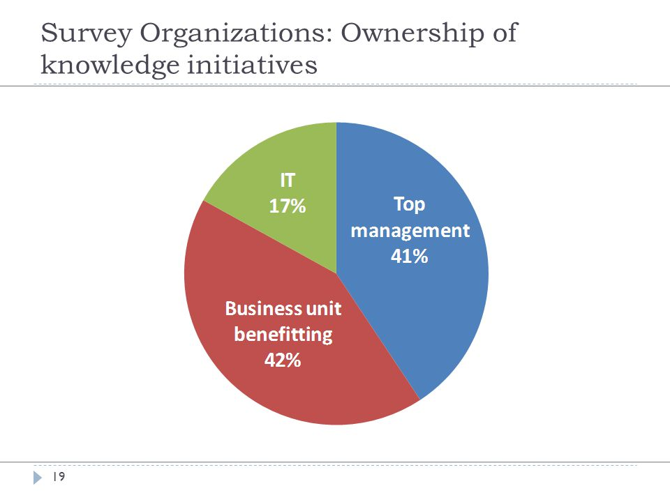 Survey Organizations: Ownership of knowledge initiatives 19