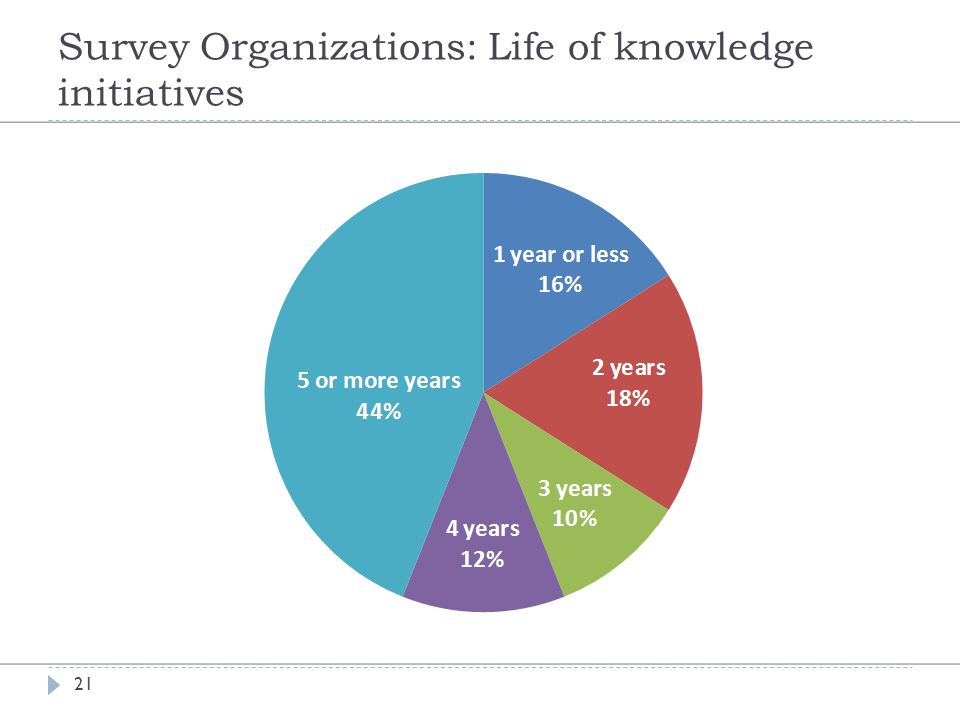 Survey Organizations: Life of knowledge initiatives 21