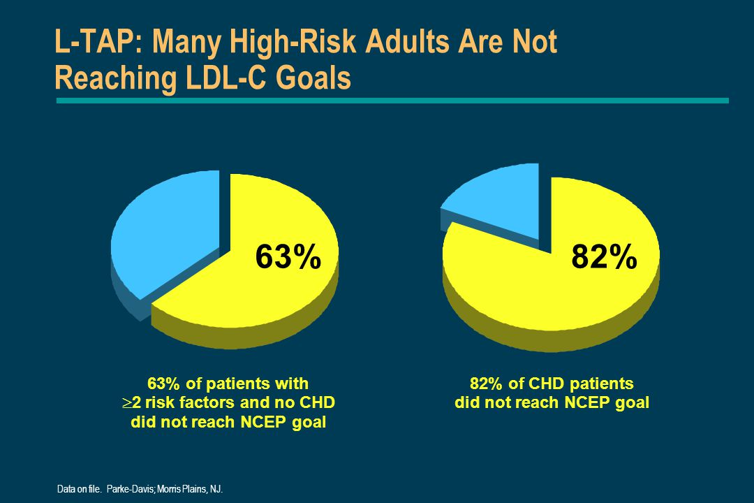 L-TAP: Many High-Risk Adults Are Not Reaching LDL-C Goals 63% of patients with  2 risk factors and no CHD did not reach NCEP goal 63%82% 82% of CHD p