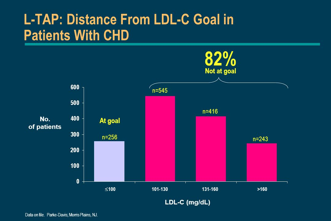 L-TAP: Distance From LDL-C Goal in Patients With CHD Data on file. Parke-Davis; Morris Plains, NJ. n=256 82% LDL-C (mg/dL) No. of patients Not at goal