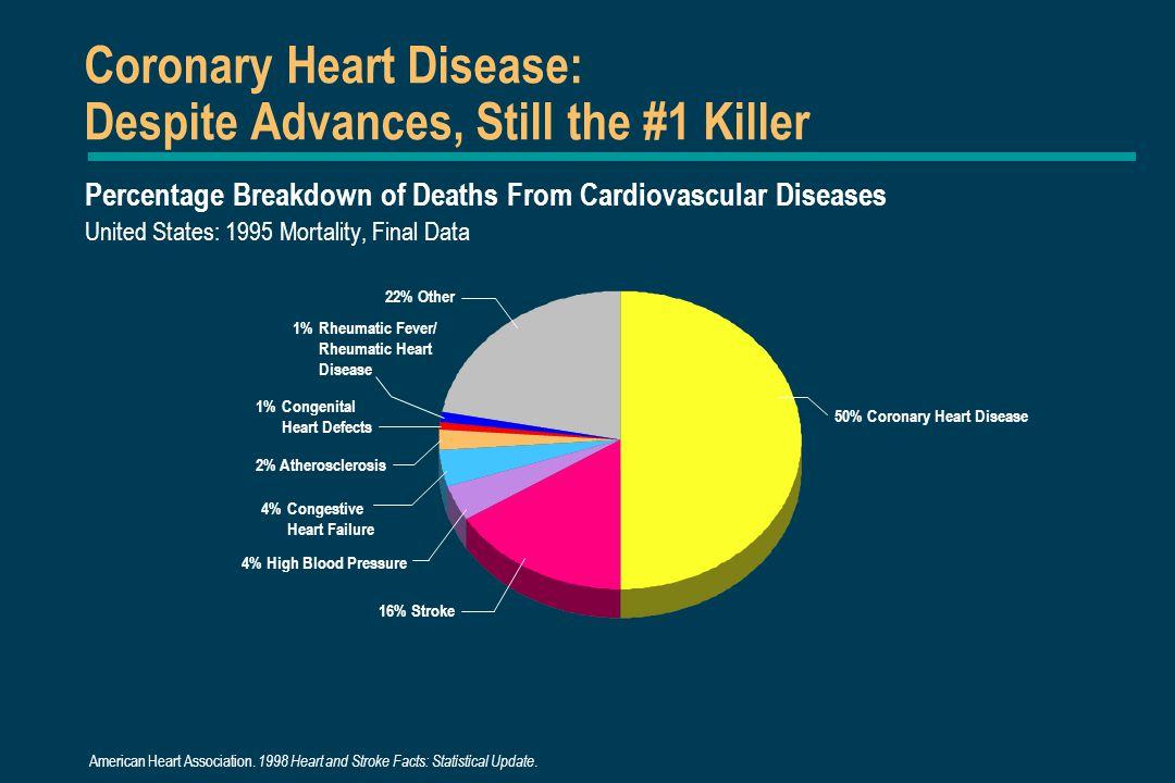 50% Coronary Heart Disease 1%Congenital Heart Defects 1%Rheumatic Fever/ Rheumatic Heart Disease 4%Congestive Heart Failure 2% Atherosclerosis 4% High Blood Pressure 22% Other Coronary Heart Disease: Despite Advances, Still the #1 Killer Percentage Breakdown of Deaths From Cardiovascular Diseases United States: 1995 Mortality, Final Data 16% Stroke American Heart Association.