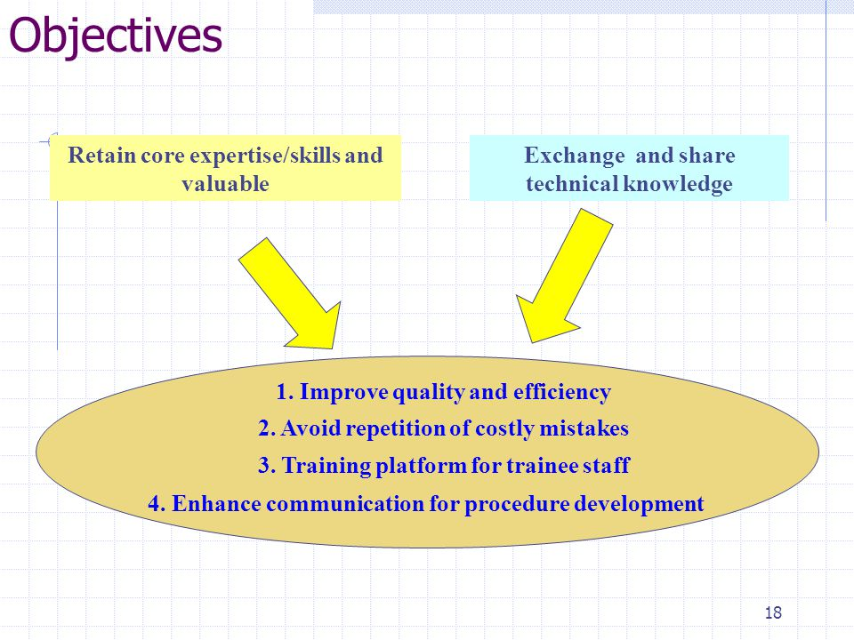 18 Objectives Retain core expertise/skills and valuable Exchange and share technical knowledge 1.