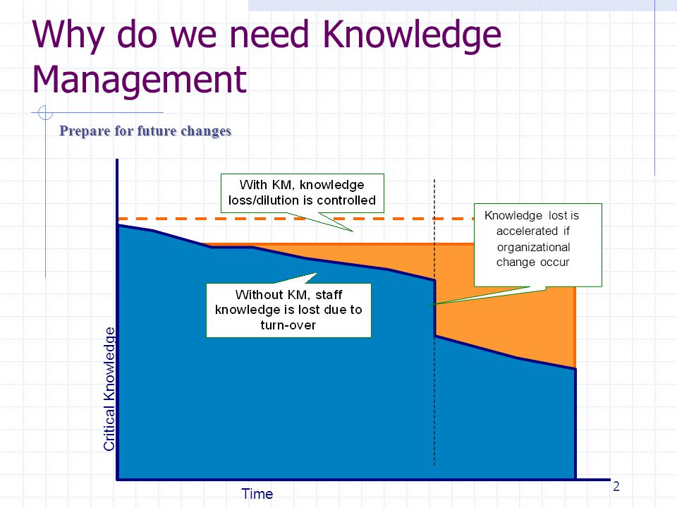2 Why do we need Knowledge Management Prepare for future changes Critical Knowledge Time Knowledge lost is accelerated if organizational change occur