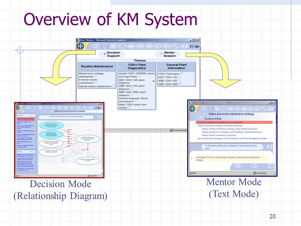 20 Overview of KM System Mentor Mode (Text Mode) Decision Mode (Relationship Diagram)