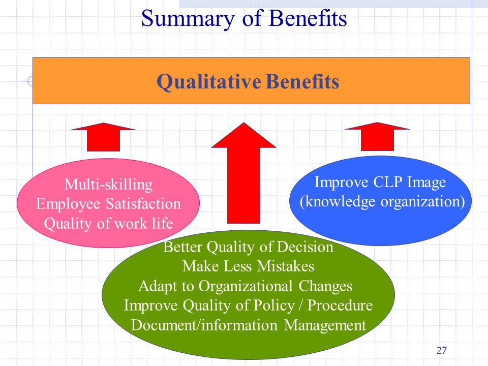 27 Summary of Benefits Qualitative Benefits Multi-skilling Employee Satisfaction Quality of work life Better Quality of Decision Make Less Mistakes Adapt to Organizational Changes Improve Quality of Policy / Procedure Document/information Management Improve CLP Image (knowledge organization)