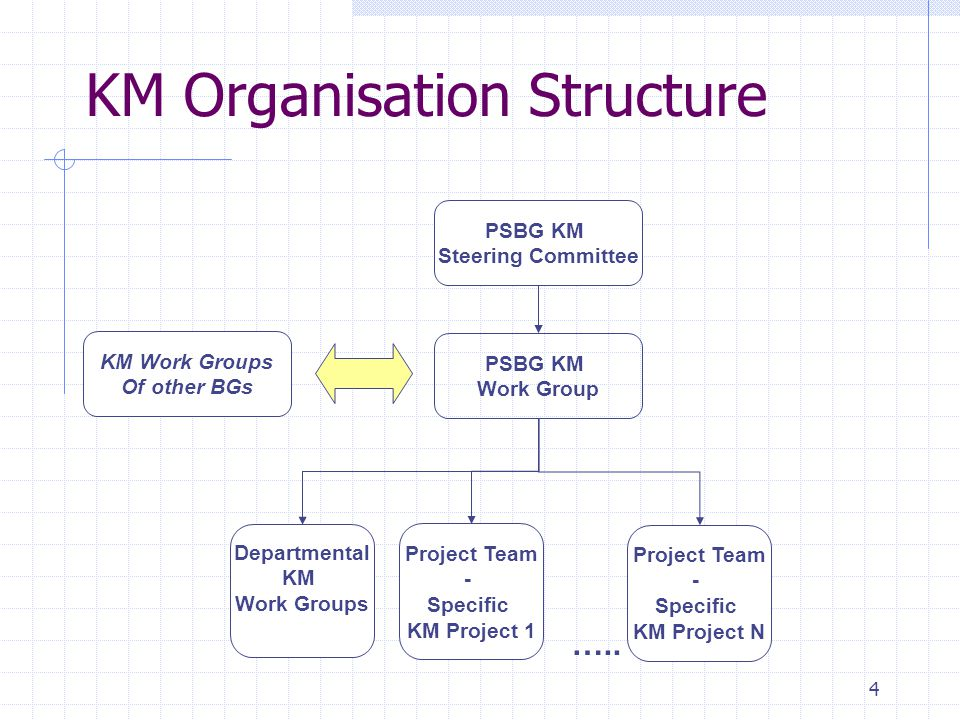 4 KM Organisation Structure PSBG KM Steering Committee PSBG KM Work Group Project Team - Specific KM Project 1 Project Team - Specific KM Project N …..
