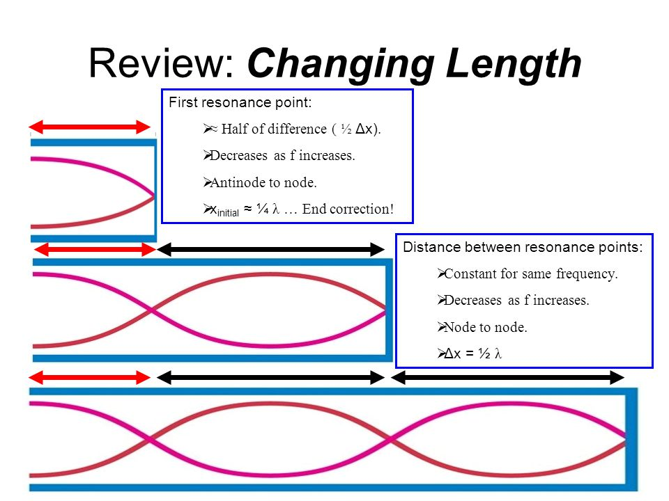 Review: Changing Length First resonance point:  ≈ Half of difference ( ½ Δx).  Decreases as f increases.  Antinode to node.  x initial ≈ ¼ λ … End