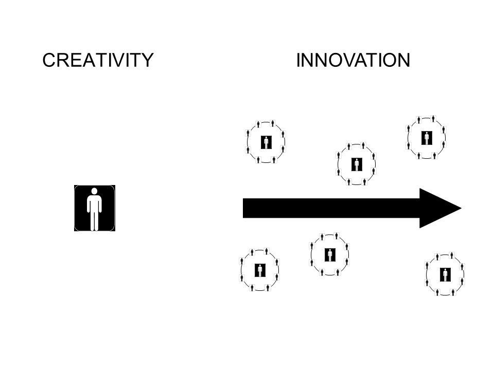 CREATIVITYINNOVATION