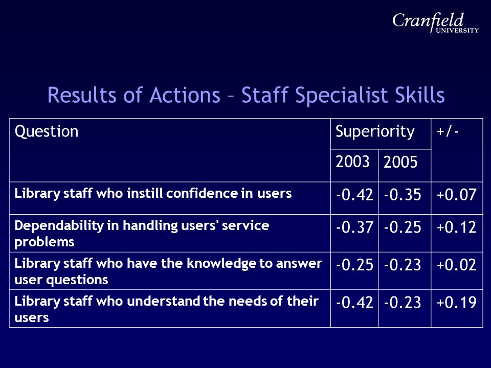 Results of Actions – Staff Specialist Skills QuestionSuperiority+/- 20032005 Library staff who instill confidence in users -0.42-0.35+0.07 Dependability in handling users service problems -0.37-0.25+0.12 Library staff who have the knowledge to answer user questions -0.25-0.23+0.02 Library staff who understand the needs of their users -0.42-0.23+0.19