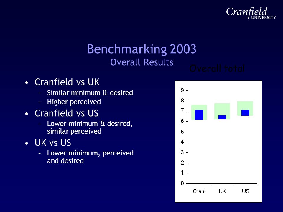 Benchmarking 2003 Overall Results Cranfield vs UK –Similar minimum & desired –Higher perceived Cranfield vs US –Lower minimum & desired, similar perceived UK vs US –Lower minimum, perceived and desired Overall total