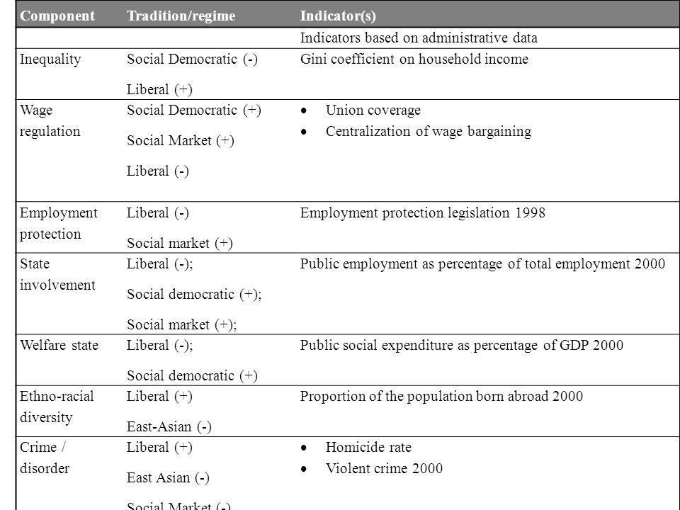 ComponentTradition/regimeIndicator(s) Indicators based on administrative data Inequality Social Democratic (-) Liberal (+) Gini coefficient on househo