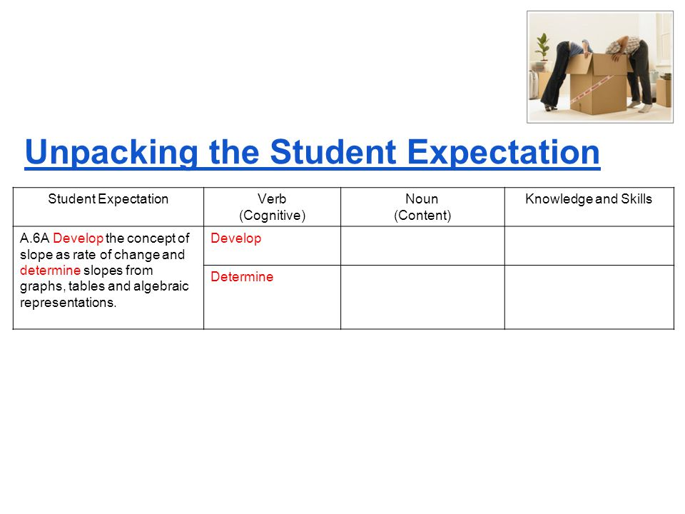 Unpacking the Student Expectation Student ExpectationVerb (Cognitive) Noun (Content) Knowledge and Skills A.6A Develop the concept of slope as rate of change and determine slopes from graphs, tables and algebraic representations.