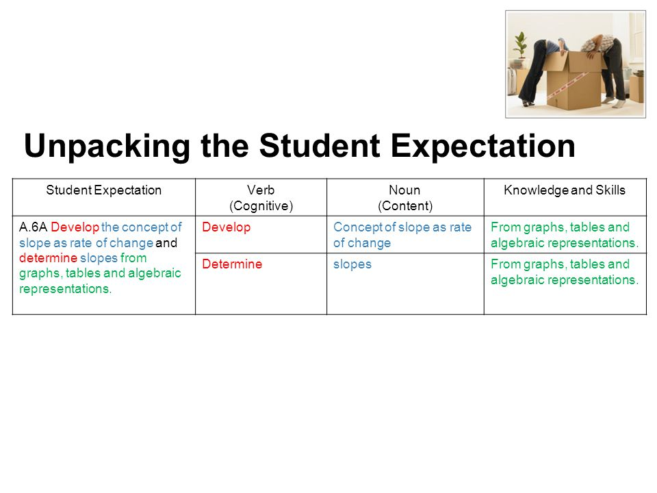B. Characteristics of Learning Objectives