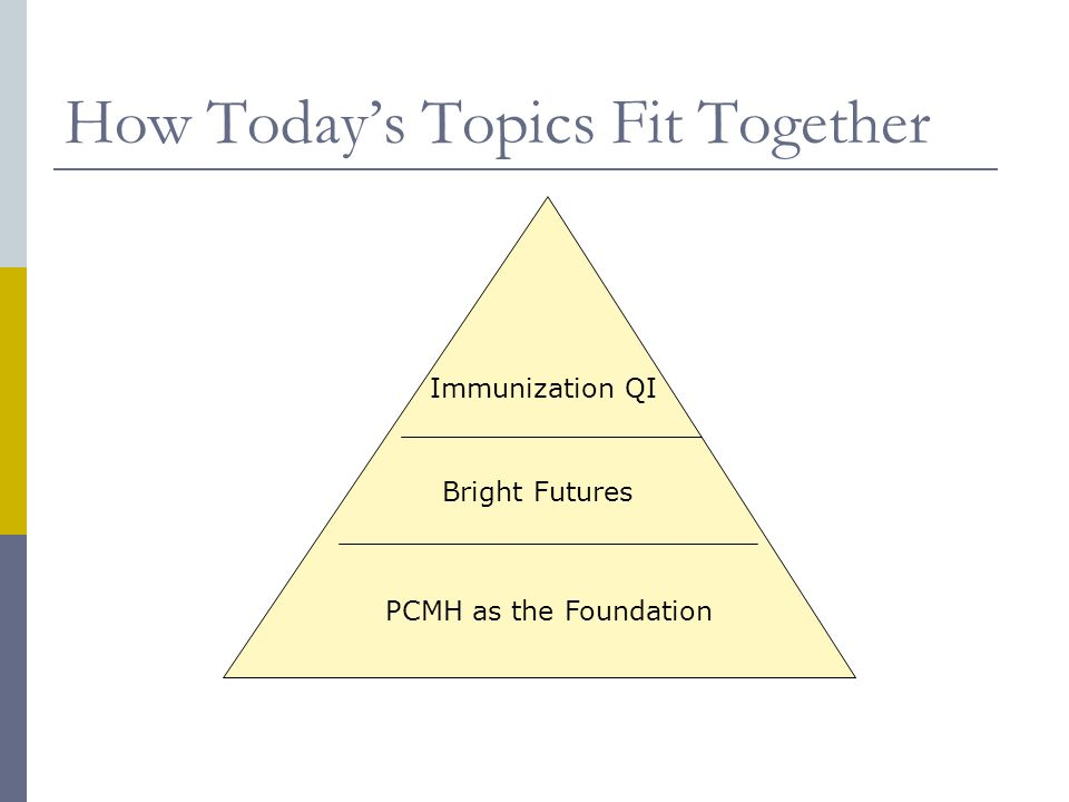 How Today's Topics Fit Together Bright Futures PCMH as the Foundation Immunization QI