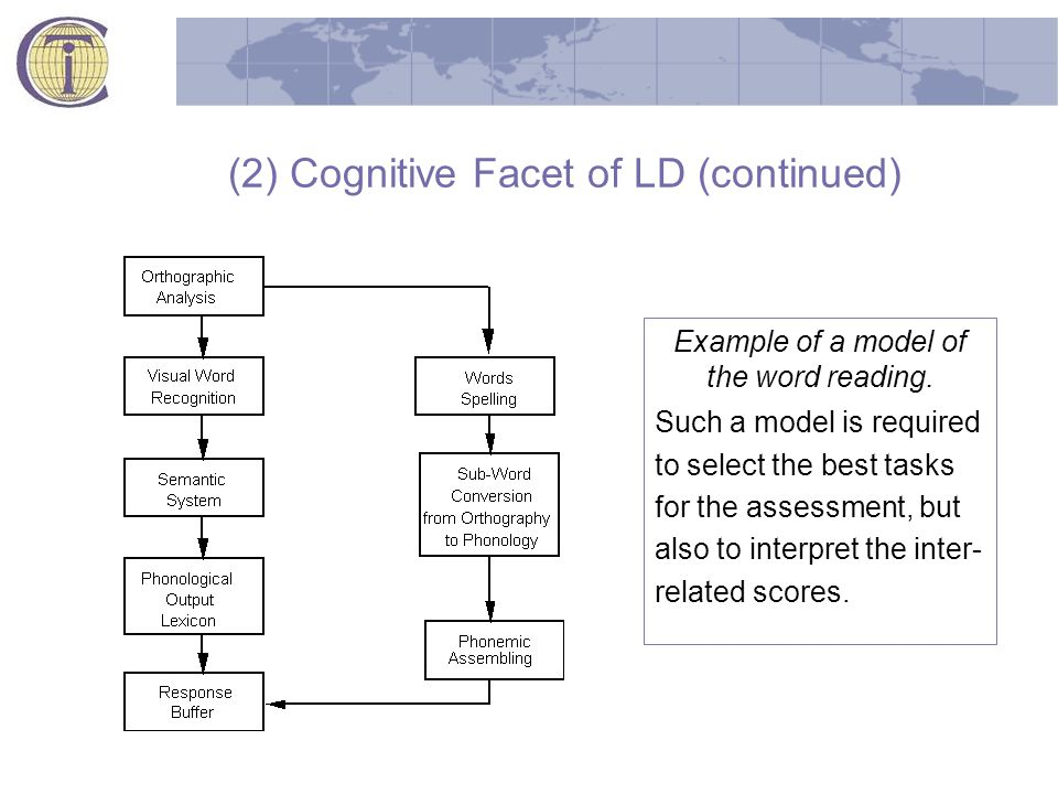 (2) Cognitive Facet of LD (continued) Example of a model of the word reading.