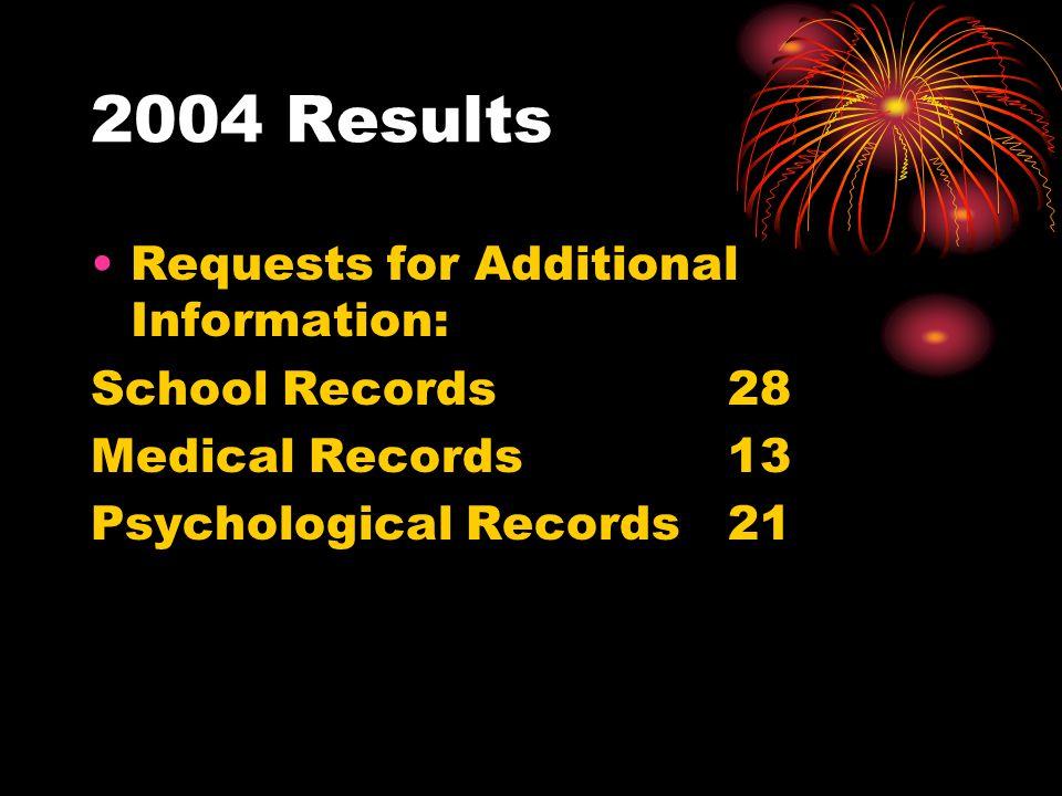 2004 Results Referrals: Optometrist/Visual Assessment 122 Audiologist/Hearing Assessment 15 Medical Doctor 45 Psychologist/Psychological Evaluation 45 Vocational or Career Counseling 129