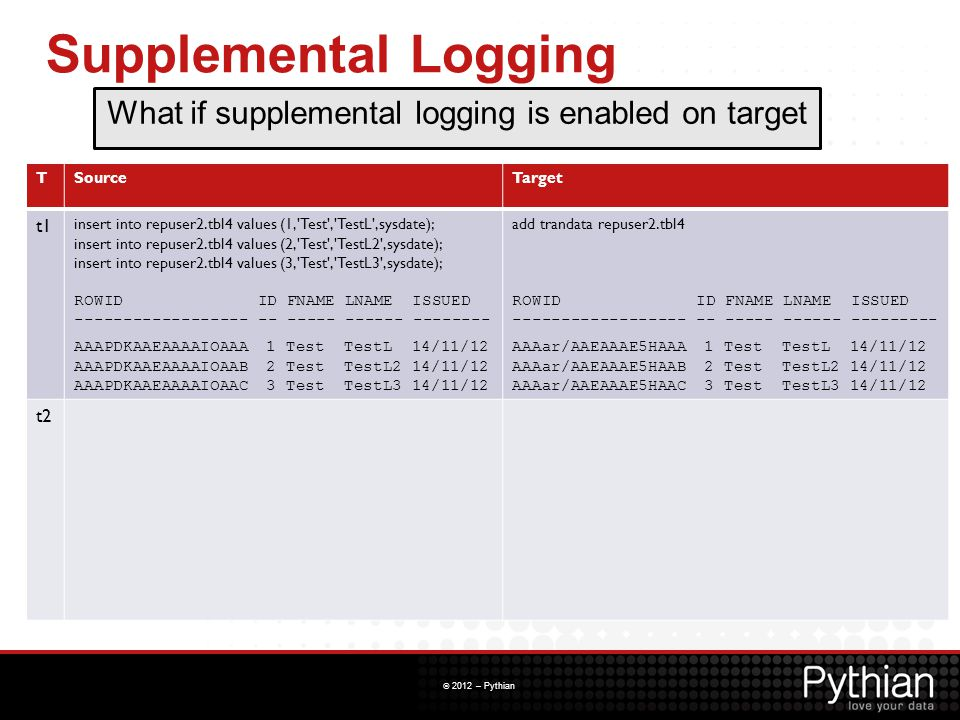 © 2012 – Pythian Supplemental Logging TSourceTarget t1 insert into repuser2.tbl4 values (1,'Test','TestL',sysdate); insert into repuser2.tbl4 values (