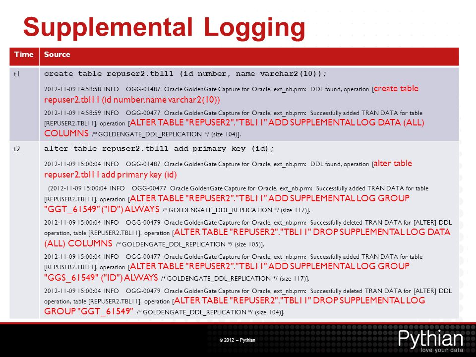 © 2012 – Pythian Supplemental Logging TimeSource t1 create table repuser2.tbl11 (id number, name varchar2(10)); 2012-11-09 14:58:58 INFO OGG-01487 Ora