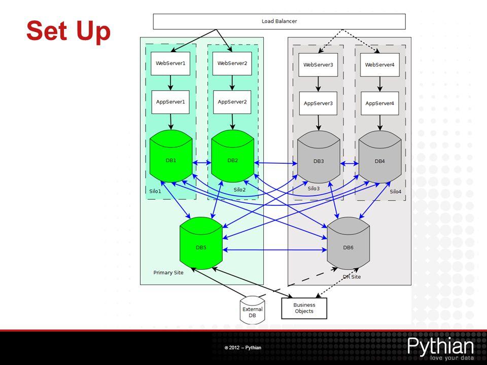 © 2012 – Pythian DDL Replication TimeSourceTarget T3 select * from luke; A B C - --------- ------------------- 2 19-NOV-12 Luke Test 2 1 19-NOV-12 Luke Test 1 update luke set c = Luke Test 1 updated where a = 1; select * from luke; A B C - --------- ------------------- 2 19-NOV-12 Luke Test 2 1 19-NOV-12 Luke Test 1 updated update luke set c = Luke Test 2 updated where a = 2; T4 select * from luke; A B C - --------- ------------------- 2 19-NOV-12 Luke Test 2 updated 1 19-NOV-12 Luke Test 1 updated alter table luke add ( d timestamp ); desc luke Name Null.