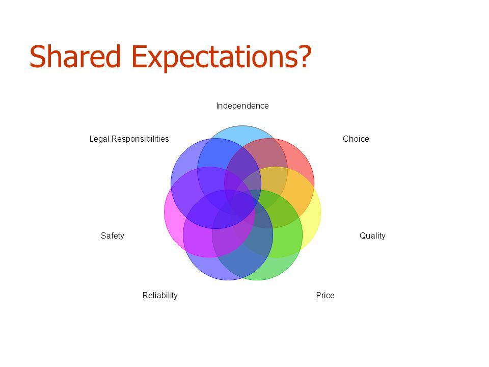 Shared Expectations Independence Choice Quality PriceReliability Safety Legal Responsibilities