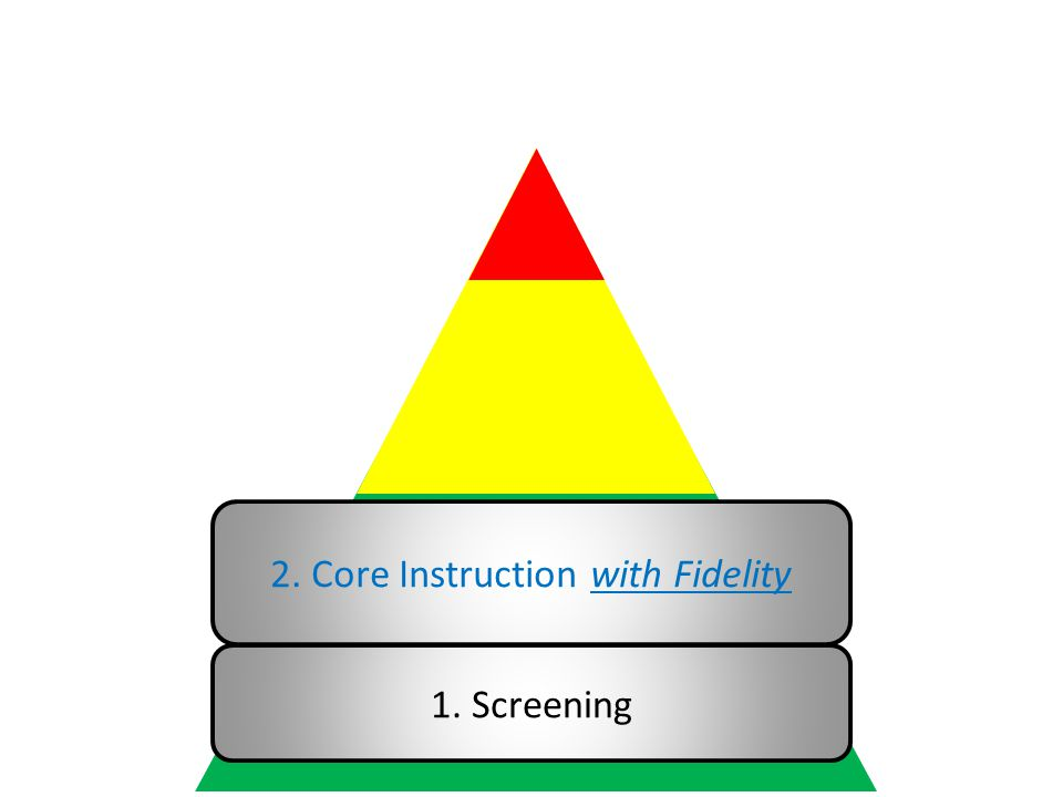 1. Screening 2. Core Instruction with Fidelity