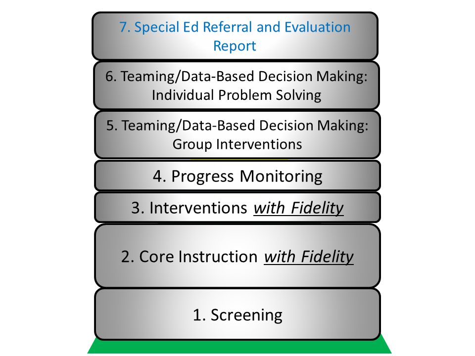 1.Screening 2. Core Instruction with Fidelity 3. Interventions with Fidelity 4.