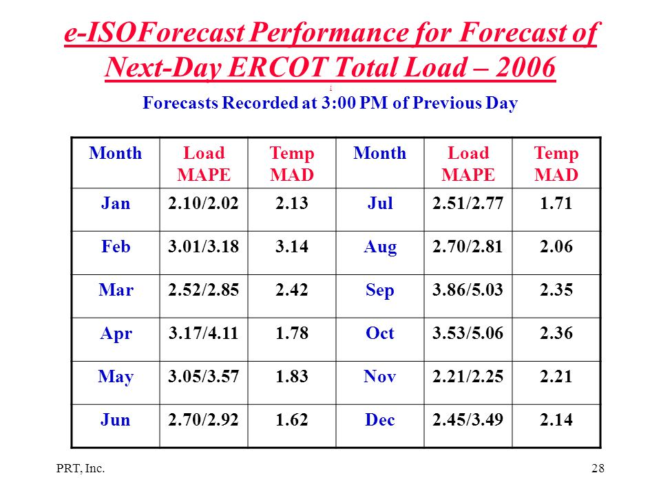 PRT, Inc.28 e-ISOForecast Performance for Forecast of Next-Day ERCOT Total Load – 2006 i Forecasts Recorded at 3:00 PM of Previous Day MonthLoad MAPE