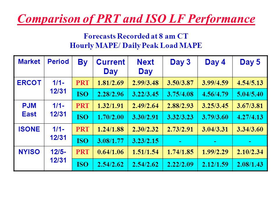 MarketPeriod ByCurrent Day Next Day Day 3Day 4Day 5 ERCOT1/1- 12/31 PRT1.81/2.692.99/3.483.50/3.873.99/4.594.54/5.13 ISO2.28/2.963.22/3.453.75/4.084.5