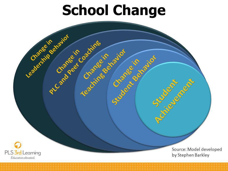 School Change Source: Model developed by Stephen Barkley 6