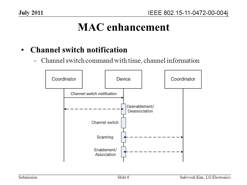 IEEE 802.15-11-0472-00-004j July 2011 Suhwook Kim, LG Electronics Submission MAC enhancement Channel switch notification –Channel switch command with time, channel information Slide 6