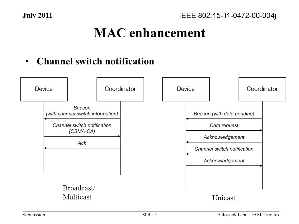 IEEE 802.15-11-0472-00-004j July 2011 Suhwook Kim, LG Electronics Submission Slide 7 MAC enhancement Channel switch notification Unicast Broadcast/ Multicast