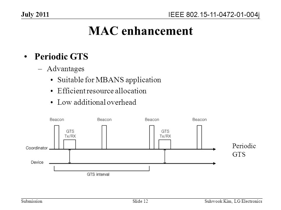 IEEE 802.15-11-0472-01-004j July 2011 Suhwook Kim, LG Electronics Submission MAC enhancement Periodic GTS –Advantages Suitable for MBANS application Efficient resource allocation Low additional overhead Slide 12 Periodic GTS
