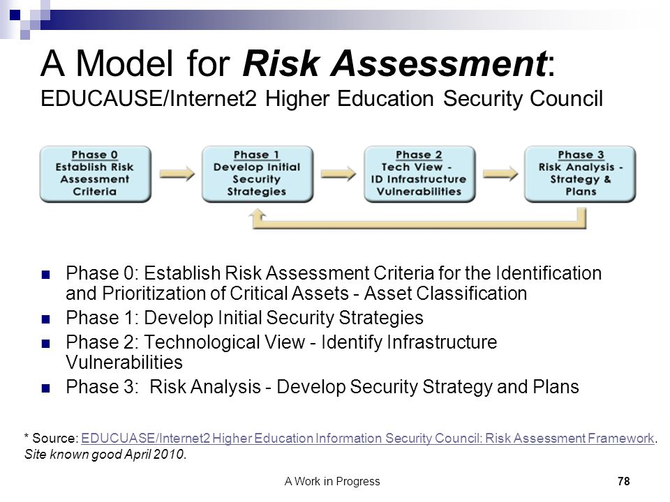 78A Work in Progress A Model for Risk Assessment: EDUCAUSE/Internet2 Higher Education Security Council Phase 0: Establish Risk Assessment Criteria for