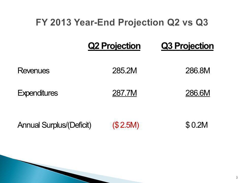 Q2 ProjectionQ3 Projection Revenues 285.2M 286.8M Expenditures287.7M 286.6M Annual Surplus/(Deficit)($ 2.5M) $ 0.2M 3