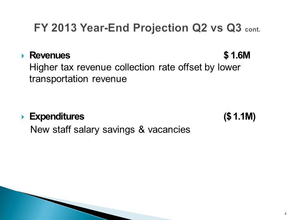  Revenues$ 1.6M Higher tax revenue collection rate offset by lower transportation revenue  Expenditures($ 1.1M) New staff salary savings & vacancies 4