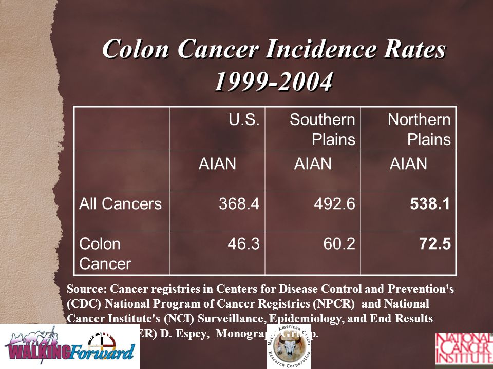 Colon Cancer Incidence Rates 1999-2004 U.S.Southern Plains Northern Plains AIAN All Cancers368.4492.6538.1 Colon Cancer 46.360.272.5 Source: Cancer re