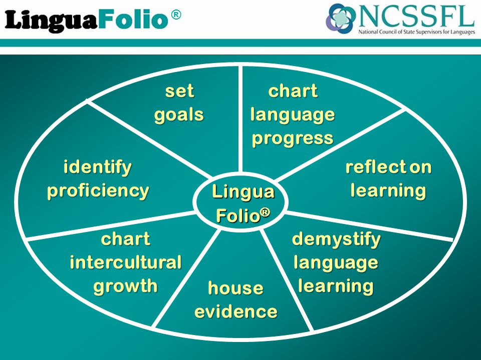 ® Lingua Folio ® identifyproficiency setgoalschartlanguageprogress reflect on learning chartinterculturalgrowthdemystifylanguagelearning houseevidence