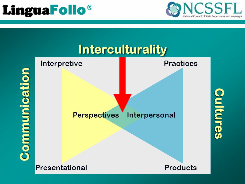 ® Interculturality Presentational Interpretive Products Practices Perspectives Interpersonal Communication Cultures