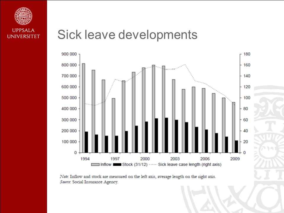 Sick leave developments