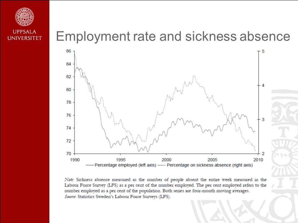 Employment rate and sickness absence