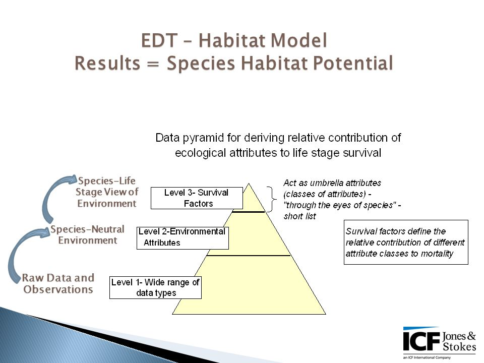 EDT – Habitat Model Results = Species Habitat Potential Raw Data and Observations Species-Neutral Environment Species-Life Stage View of Environment