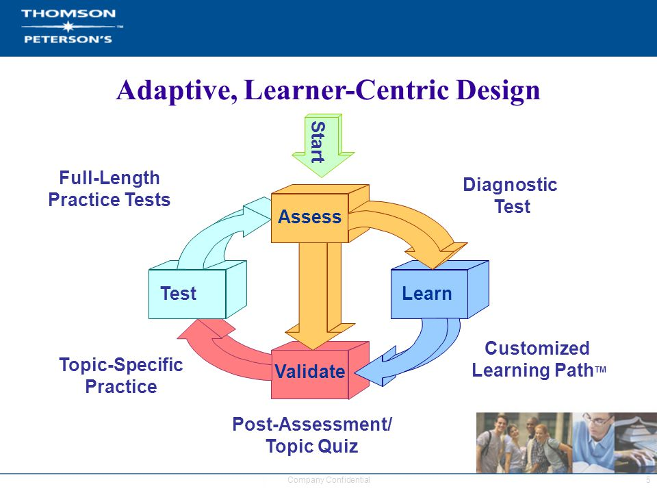5Company Confidential Adaptive, Learner-Centric Design Assess Validate LearnTest Diagnostic Test Post-Assessment/ Topic Quiz Topic-Specific Practice Full-Length Practice Tests Start Customized Learning Path TM