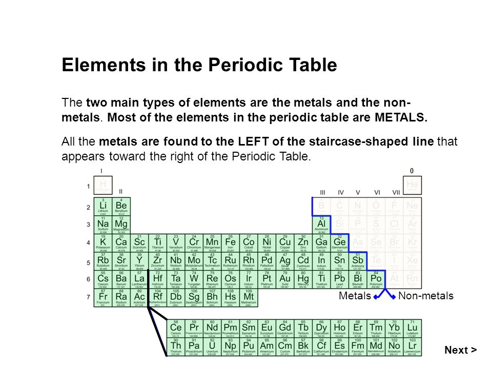 0 MetalsNon-metals Next > Elements in the Periodic Table The two main types of elements are the metals and the non- metals. Most of the elements in th