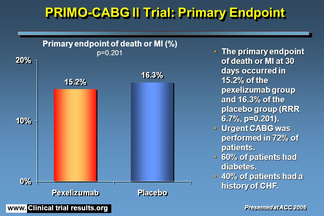www. Clinical trial results.org PRIMO-CABG ll Trial: Primary Endpoint Presented at ACC 2006 The primary endpoint of death or MI at 30 days occurred in